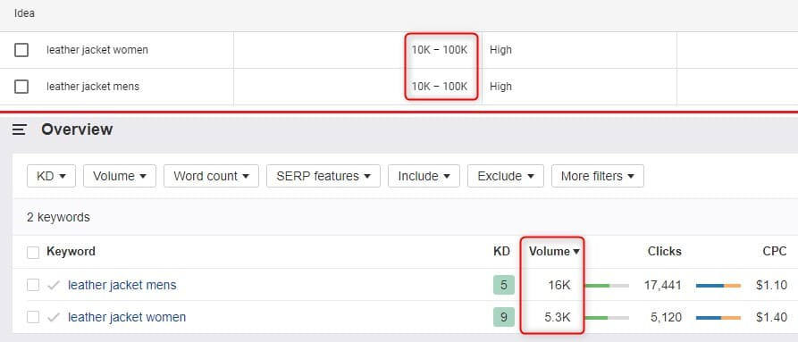 Use Google's Keyword Planner for evergreen content examples