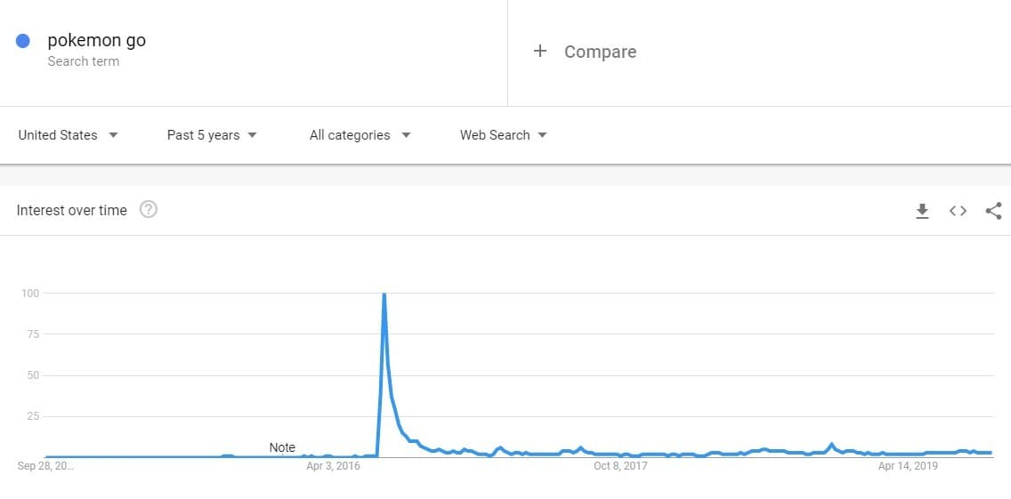 check evergreen tips in Google Trends